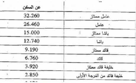 قرر إعادة النظر في مشروع مرسوم تعويضات رجال السلطة.. دارها ابن كيران