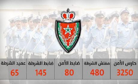 مباراة توظيف .. أكثر من 4000 منصب بسلك الشرطة… 3250 حارس أمن و480 مفتش و145 ضابط شرطة و80 ضابط أمن و65 عميد