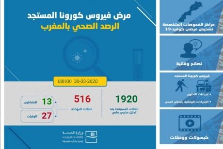 كورونا…تسجيل 37 حالة إصابة مؤكدة جديدة بالمغرب والعدد الإجمالي يرتفع إلى 516 حالة
