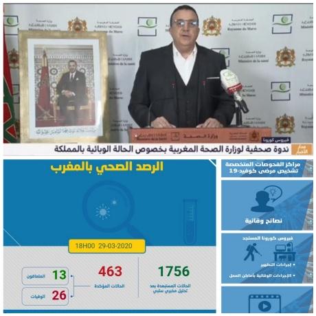 """تسجيل 104 إصابات جديدة """"بفيروس كورونا"""" وارتفاع الحصيلة إلى 463 حالة مؤكدة بالمغرب"""