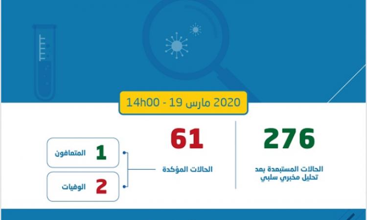 """تسجيل 3 إصابات جديدة """"بفيروس كورنا"""" تصل إلى 61 حالة بالمغرب"""