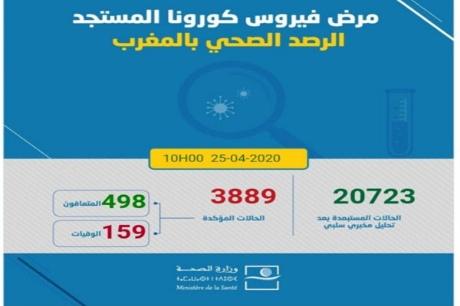 الوضعية الوبائية بالمغرب.. تسجيل 131 حالة مؤكدة جديدة ليرتفع العدد الإجمالي إلى 3889حالة