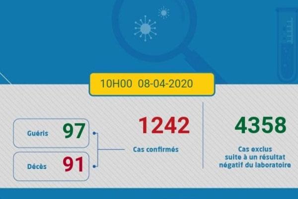 تسجيل 58 حالة مؤكدة جديدة بفيروس كورونا بالمغرب والحصيلة ترتفع إلى 1242 حالة