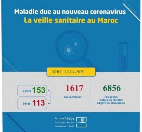 تسجيل 72 حالة مؤكدة جديدة بفيروس كورونا بالمغرب والحصيلة ترتفع إلى 1617 حالة