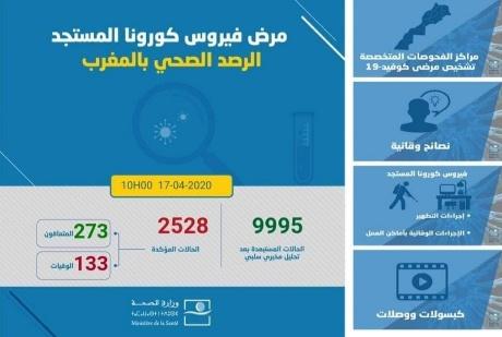 عاجل..تسجيل 281 حالة مؤكدة جديدة بفيروس كورونا بالمغرب ليرتفع الإجمالي إلى 2564 حالة