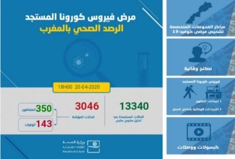 تسجيل 191 حالة جديدة بفيروس كورونا بالمغرب