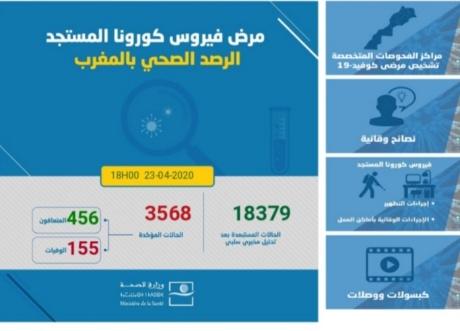 """""""فيروس كورونا"""" بالمغرب..122 إصابة مؤكدة ليرتفع الإجمالي إلى 3568 حالة"""