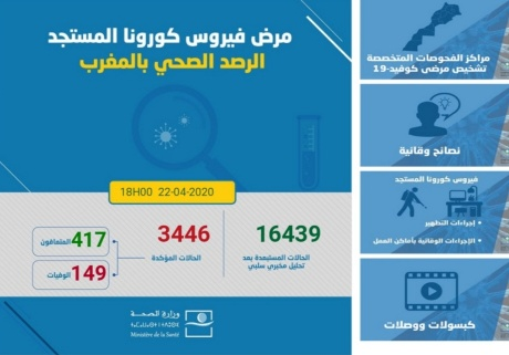 """الوضعية الوبائية بالمغرب.. تسجيل 237 حالة جديدة """"بفيروس كورونا"""" ليرتفع الإجمالي إلى 3446 حالة"""