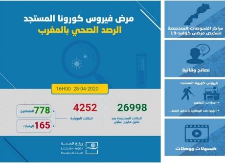 """تسجيل 132 حالة جديدة """"بفيروس كورونا"""" بالمغرب"""