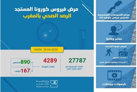 الوضعية الوبائية بالمغرب: تسجيل 37 حالة مؤكدة جديدة ترفع العدد الإجمالي إلى4289 حالة