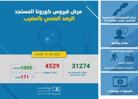 """""""فيروس كورونا"""" بالمغرب: 106 إصابة مؤكدة جديدة ليرتفع الإجمالي إلى 4529 حالة"""