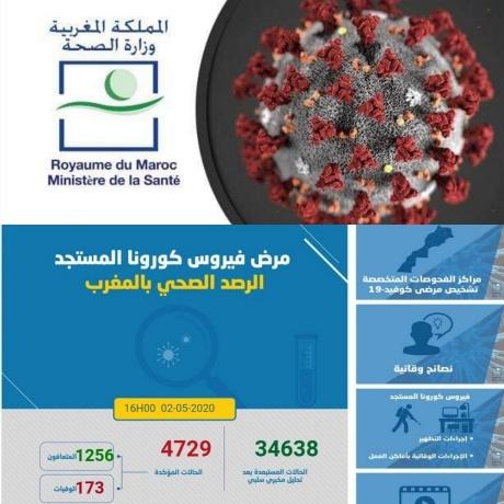 """""""فيروس كورونا"""" : تسجيل 160 حالة مؤكدة جديدة بالمغرب ترفع العدد الإجمالي إلى 4729 حالة"""