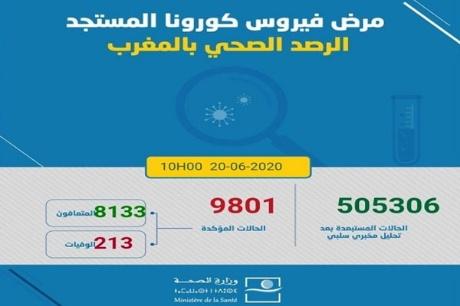تسجيل 188 حالة مؤكدة جديدة بالمغرب