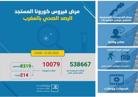 """تسجيل 102 حالة مؤكدة """"بفيروس كورونا"""" بالمغرب ترفع العدد الإجمالي إلى 10079 حالة"""