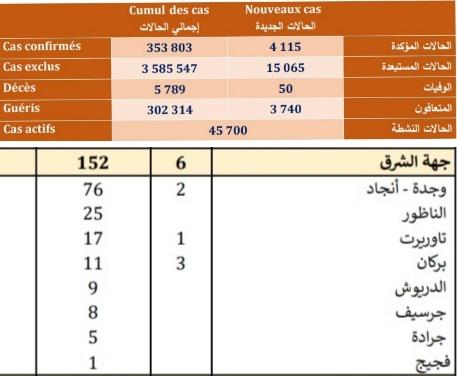 تسجيل 4115حالة مؤكدة جديدة « بفيروس كورونا « بالمغرب منها 152 حالة بالجهة الشرقية
