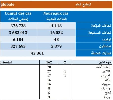 تسجيل 4118 حالة مؤكدة جديدة « بفيروس كورونا « بالمغرب منها 162 حالة بالجهة الشرقية