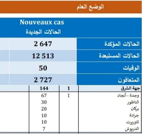 تسجيل 2647 حالة مؤكدة جديدة « بفيروس كورونا « بالمغرب منها 144 حالة بالجهة الشرقية