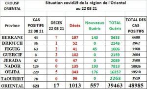تسجيل 623 إصابة بـ«فيروس كورونا » و17 حالة وفاة بالجهة الشرقية