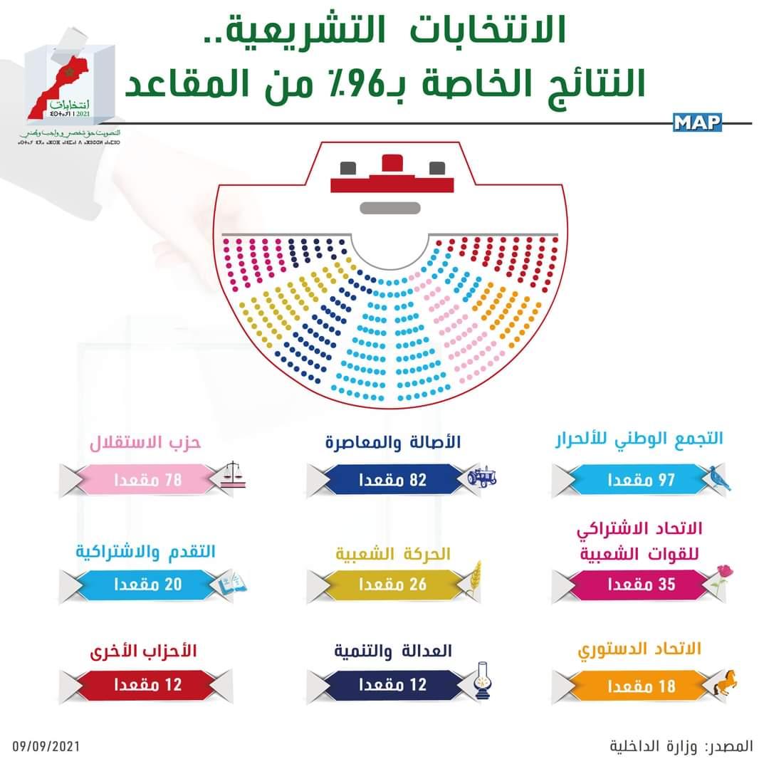 انتخابات مجلس النواب… حزب التجمع الوطني للأحرار يتصدر النتائج الخاصة بـ 96% من مجموع المقاعد بـ 97 مقعدا، متبوعا بـ: